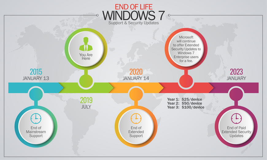 End of Life Timeline for Windows7